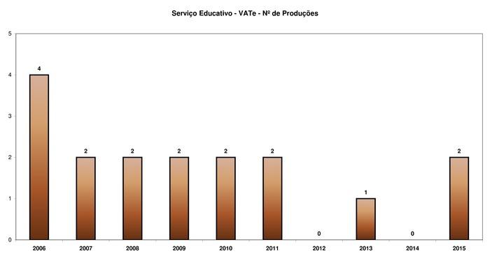 VATE - Produções